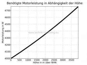 Benoetigte_Motorleistung_Hoehe_Leistung_sw_Standard