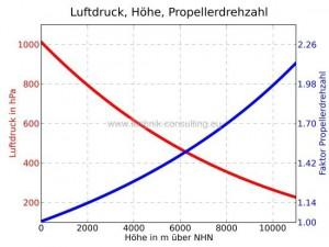Luftdruck_Hoehe_Propellerdrehzahl_farb