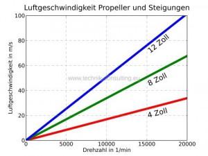 Luftgeschwindigkeit_Propeller_farb