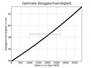 Optimale_Steiggeschwindigkeit_sw_Standard