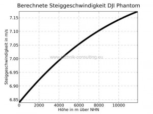 Steiggeschwindigkeit_DJI_Phantom_sw_DJI_Phantom
