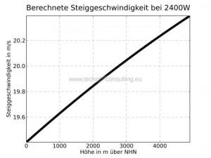 Steiggeschwindigkeit_bei_2400W_sw_Standard