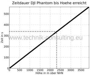 Zeitdauer_DJI_Phantom_bis_Hoehe_erreicht_zoom_sw_DJI_Phantom_HQ