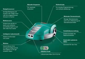 Bosch Indego Mähroboter