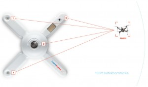 drohnen-erkennungs-system