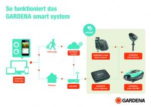 GARDENA smart system 1