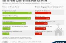 infografik_3718_pro_und_contra_smart_home_n