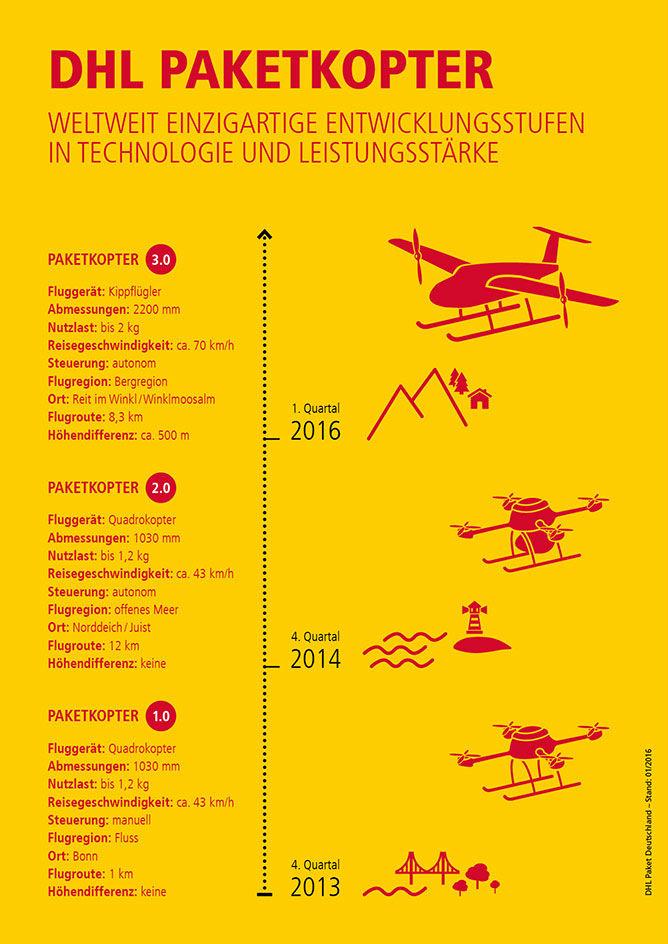 dhl-paketkopter-infografik668