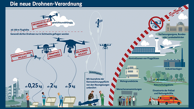 Drohnen-Regelung-2017.png