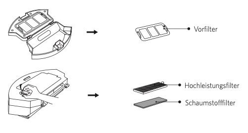 Eufy RoboVac 30C Dreifach-Filtersystem