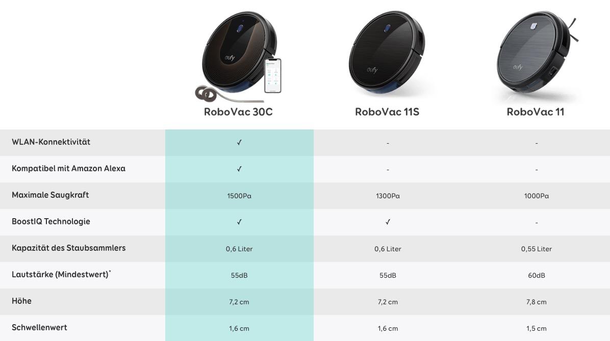 Vergleich Eufy RoboVac 30C