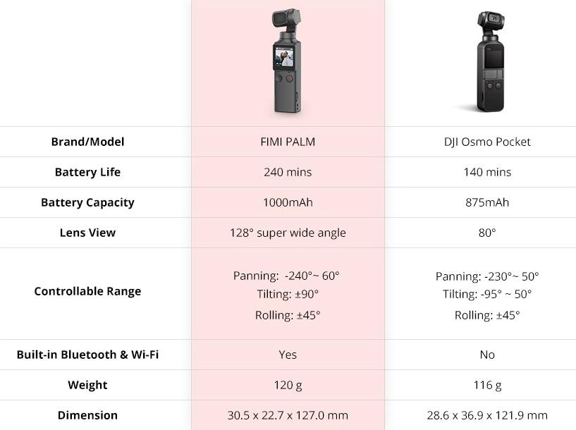 FIMI Palm vs. DJI Osmo Pocket