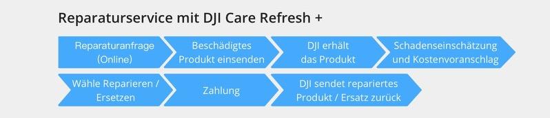 DJI Care Refresh Reparatur und Austausch