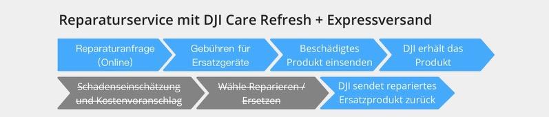 DJI Reparaturservice mit Expressversand