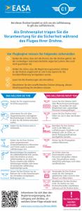 EU Drohnenverordnung Klasse C1- Flyer